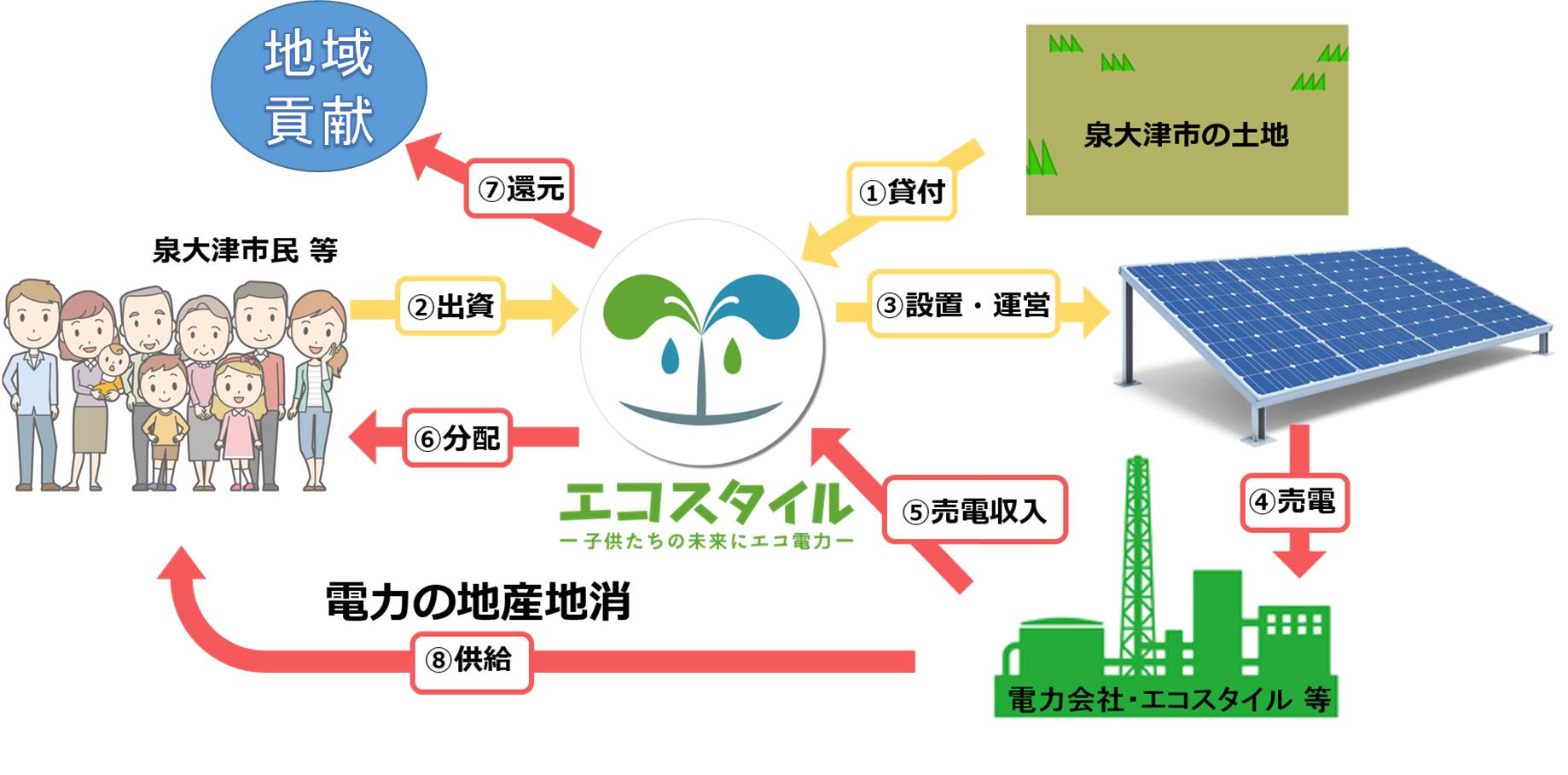 市民共同発電所事業の概要