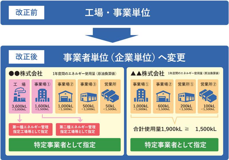 省エネ法の対象が、工場・事業者単位から企業単位になることを表した図