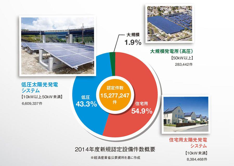 太陽光発電の過積載