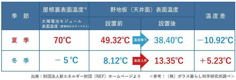 屋根表面温度